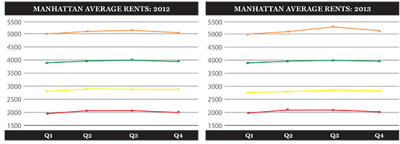 manhattan-average-rents-2013