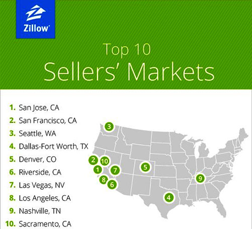 Zillow's market findings based on actual sales prices compared to asking prices