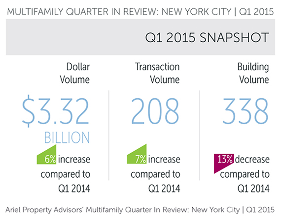 Ariel Property Advisors Q1 Multifamily Sales
