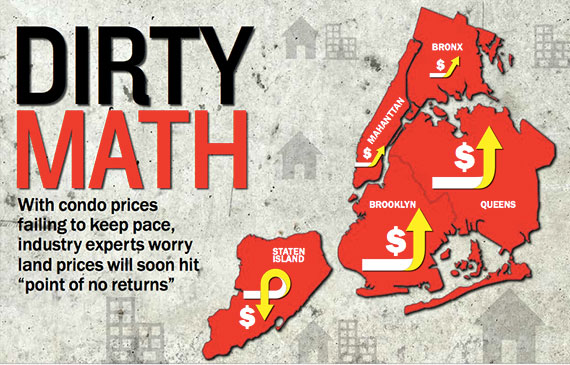 NYC-Land-Prices