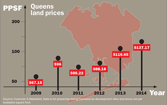Queens-Land-Prices