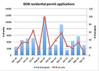 April-DOB-Residential-Units