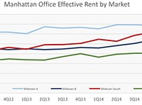 Compstak effective office rents