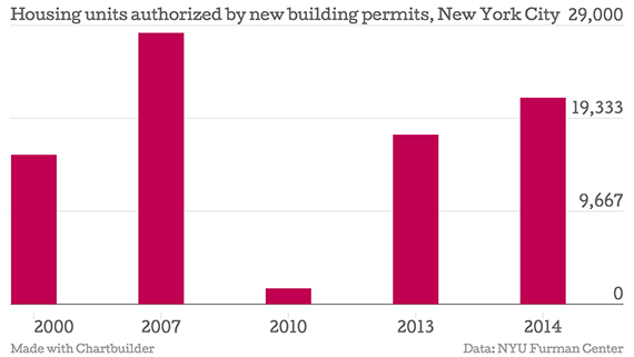 New York Building permits