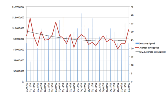Average asking price (red) and contracts signed (blue)
