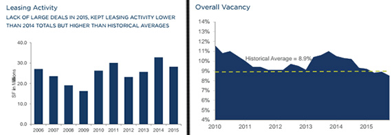 New York City office leasing activity and vacancy statistics (credit: Cushman & Wakefield)