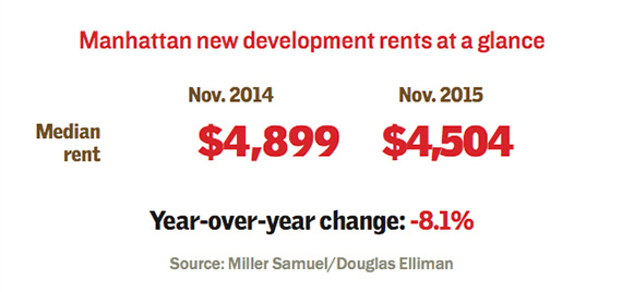 median-rents-new-dev
