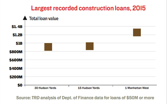 largest-construction-loans