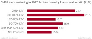 CMBS_loans_maturing_in_2017,_broken_down_by_loan-to-value_ratio_(in_%)__chartbuilder copy
