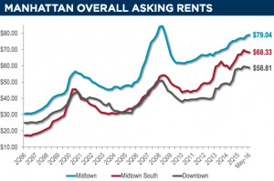 Manhattan Office Asking Rents