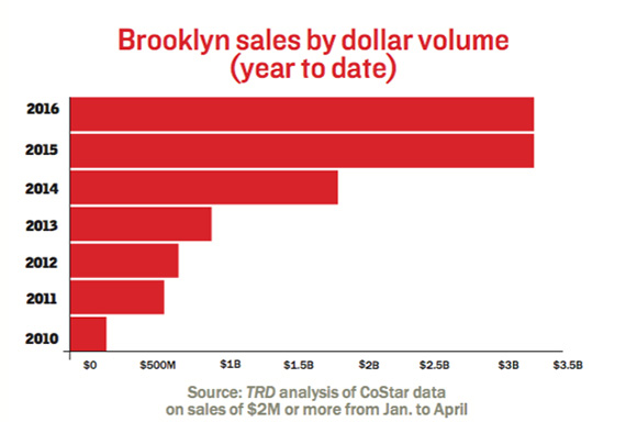 brooklyn-isales-year-to-date