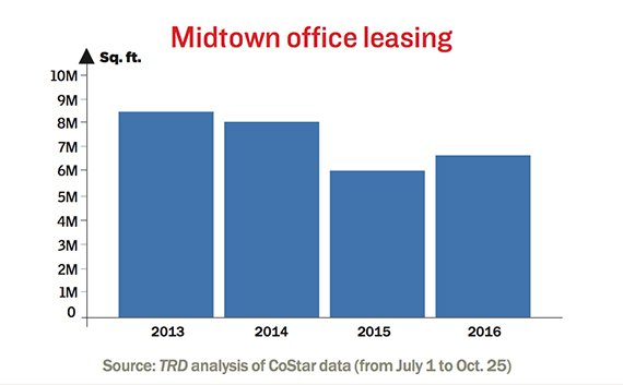 midtown-office-leasing-october