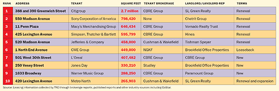 2013's biggest Manhattan office leases. Click to enlarge