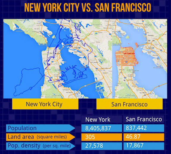 Nyc vs london tokyo and san francisco in maps for New york city to los angeles
