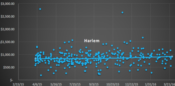 Central and West Harlem condo sales by price per foot between April 2015 and March 2016, with trend lines
