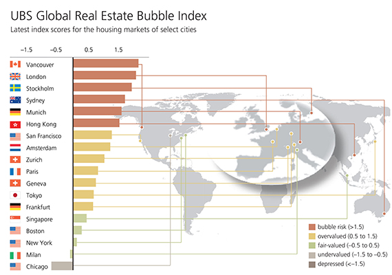 UBS Real Estate Global Index