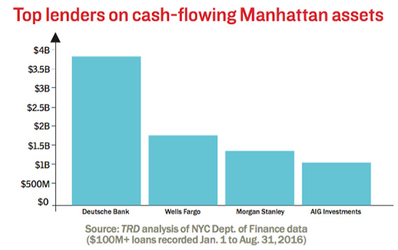 Top-lenders-on-cash-flow