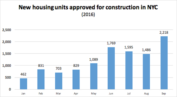 The month saw the most new housing units approved this year, but numbers still far behind 2015