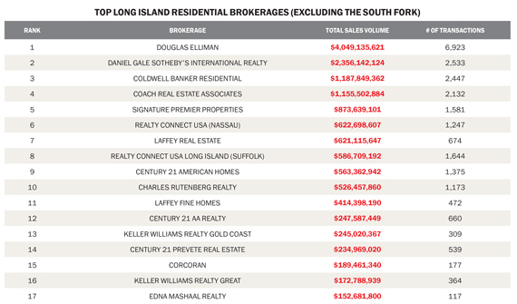 Firm footing: Long Island's established brokerages fend off upstarts