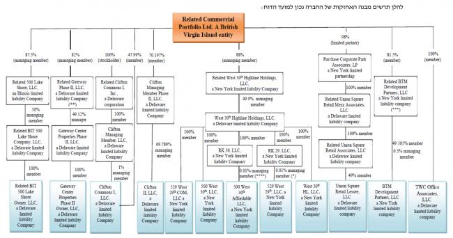 Organization chart for Related Commercial Portfolio Ltd. (Source: TASE) Click to Enlarge