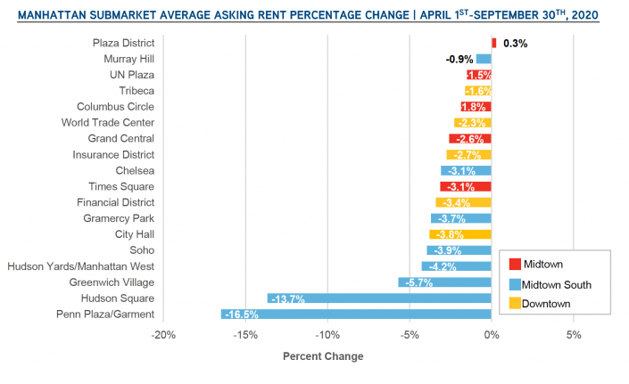 chart-Manhattan-office-leasing-decline-is-double-that-of-Great-Recession-705x431.png